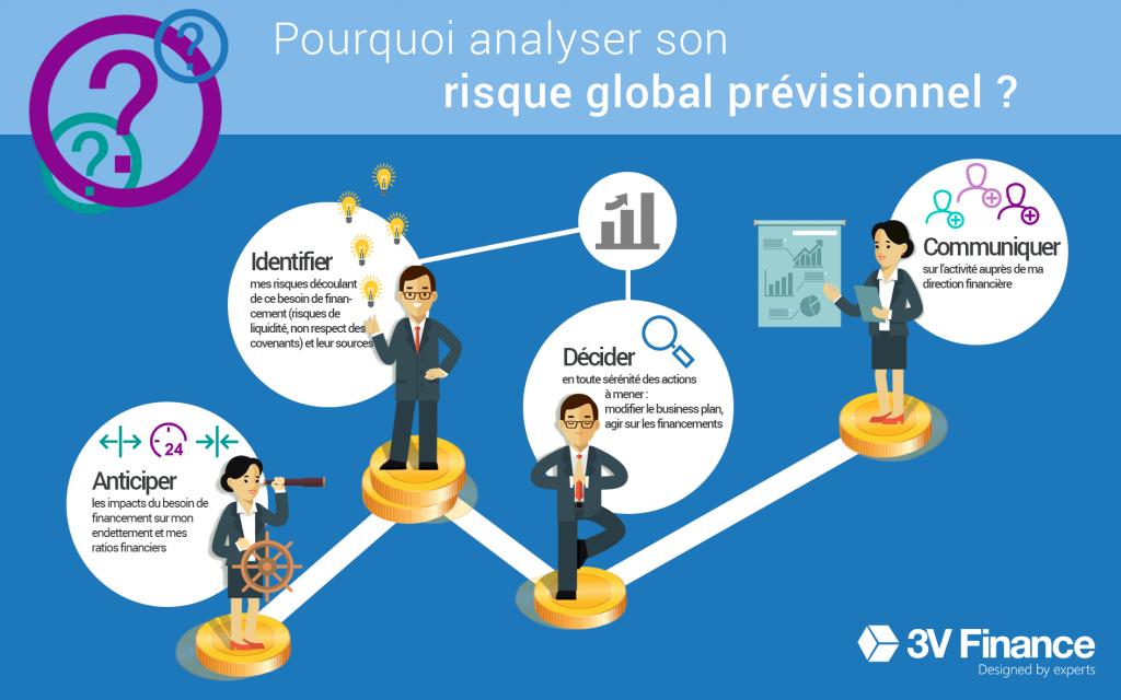 Infographie risque global prévisionnel