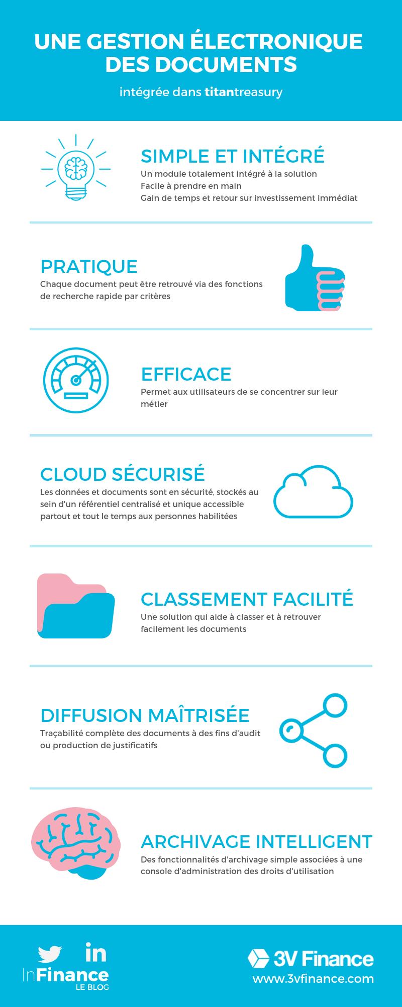 gestion électronique des documents (1)